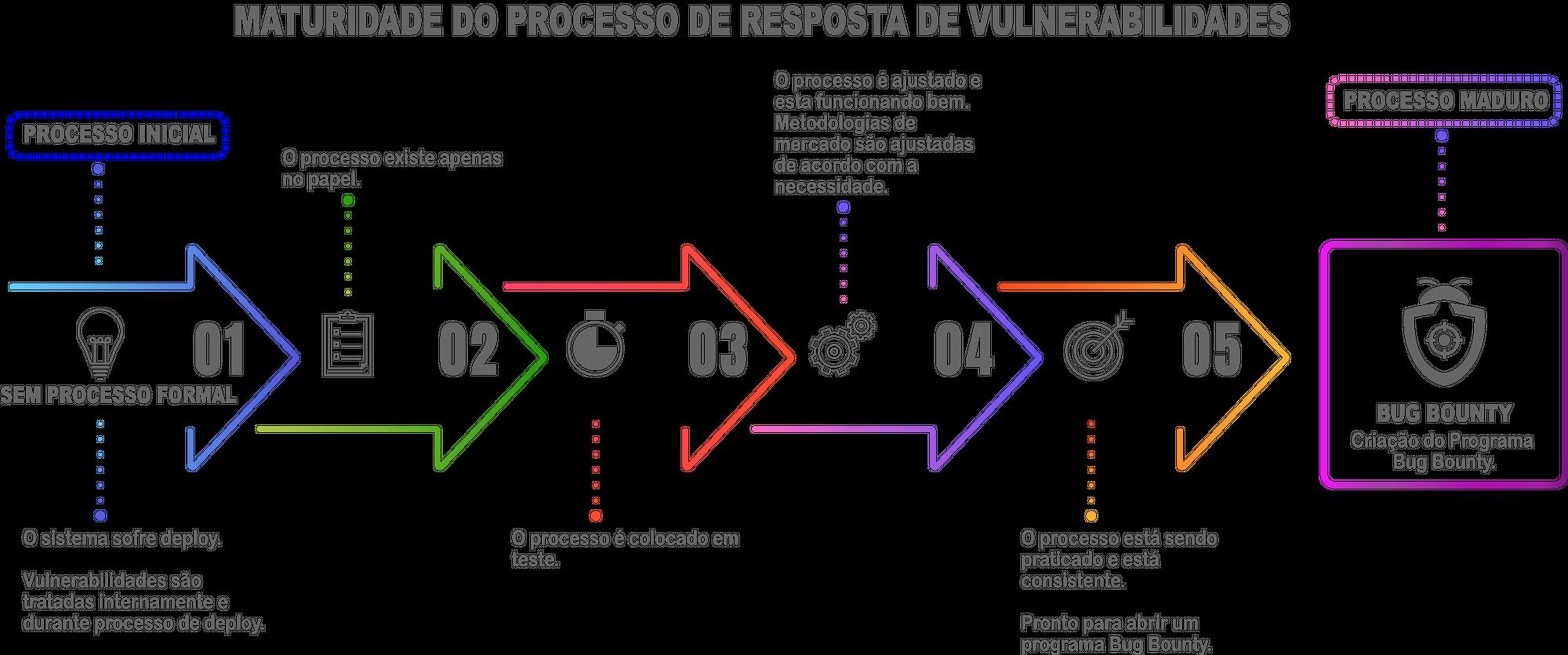 Maturidade do Processo de Resposta de Vulnerabilidades